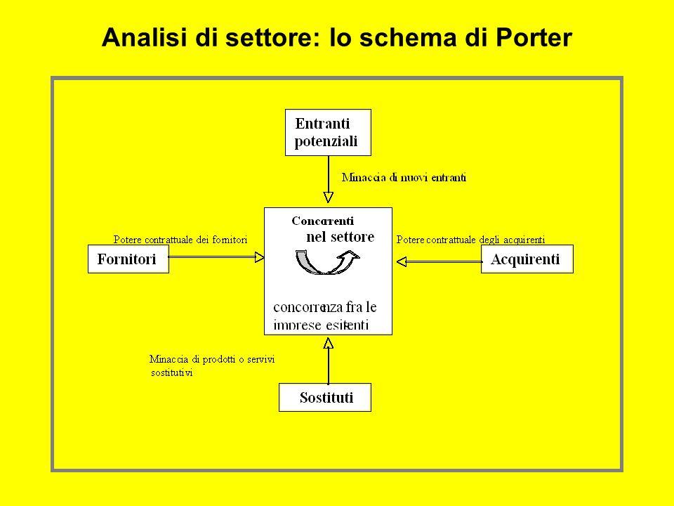 Analisi di settore: lo schema di Porter
