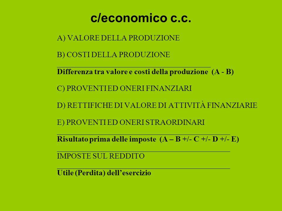 c/economico c.c. A) VALORE DELLA PRODUZIONE B) COSTI DELLA PRODUZIONE _______________________________________ Differenza tra valore e costi della prod