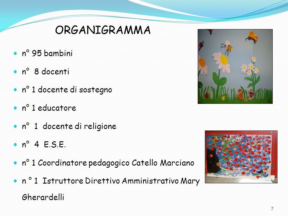 n° 95 bambini n° 8 docenti n° 1 docente di sostegno n° 1 educatore n° 1 docente di religione n° 4 E.S.E. n° 1 Coordinatore pedagogico Catello Marciano