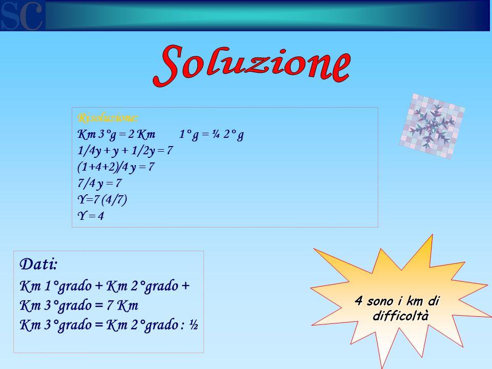 4 sono i km di difficoltà Risoluzione: Km 3°g = 2 Km 1° g = ¼ 2° g 1/4y + y + 1/2y = 7 (1+4+2)/4 y = 7 7/4 y = 7 Y=7 (4/7) Y = 4 Dati: Km 1°grado + Km