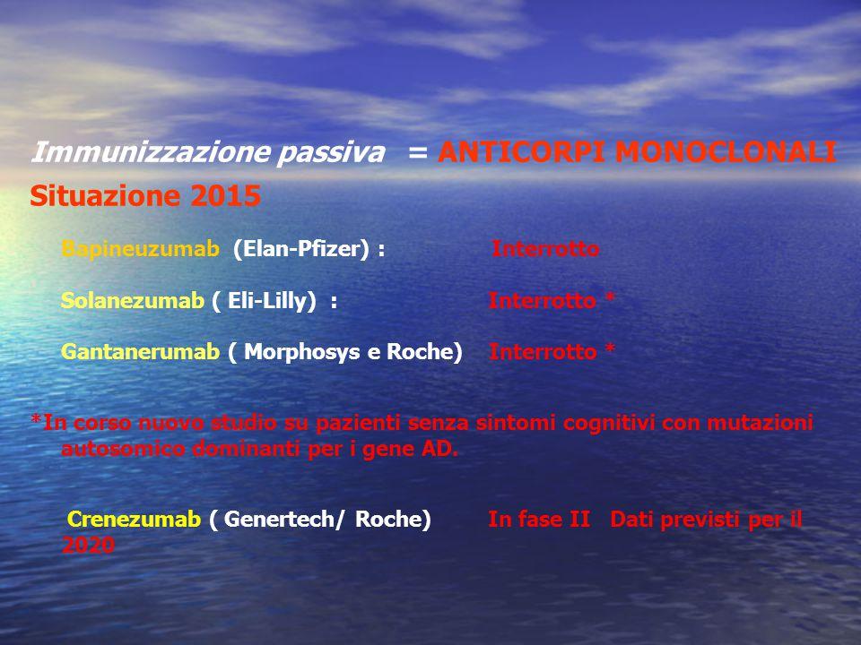 Immunizzazione passiva = ANTICORPI MONOCLONALI Situazione 2015 Bapineuzumab (Elan-Pfizer) : Interrotto Solanezumab ( Eli-Lilly) : Interrotto * Gantane
