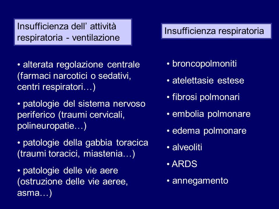 Trauma Dispnea Cause iatrogene
