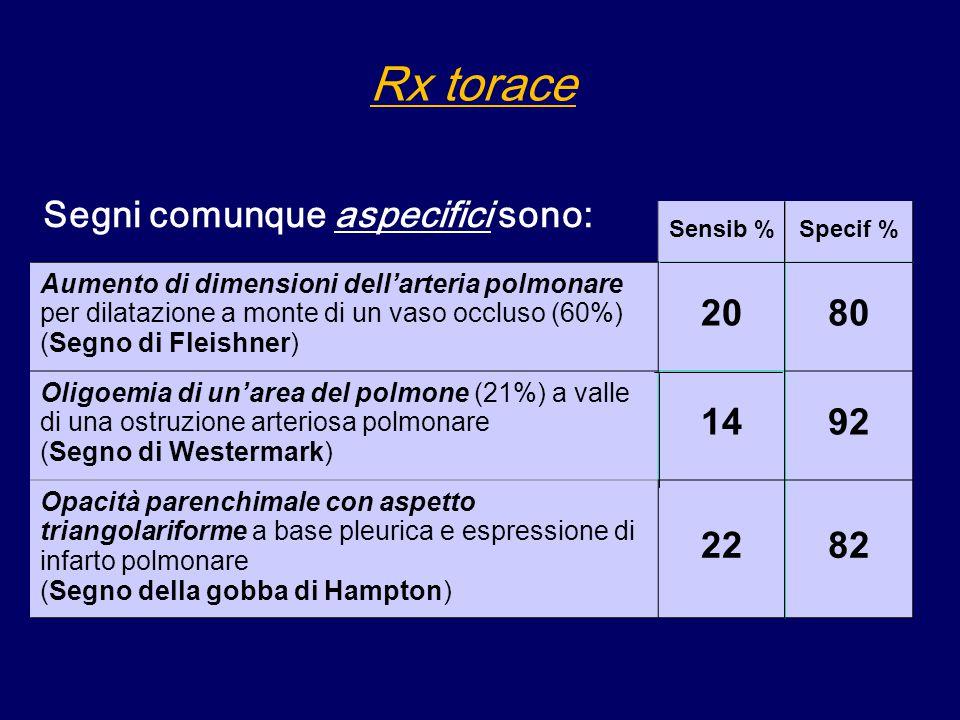 Rx torace Sensib %Specif % Aumento di dimensioni dell'arteria polmonare per dilatazione a monte di un vaso occluso (60%) (Segno di Fleishner) 2080 Oligoemia di un'area del polmone (21%) a valle di una ostruzione arteriosa polmonare (Segno di Westermark) 1492 Opacità parenchimale con aspetto triangolariforme a base pleurica e espressione di infarto polmonare (Segno della gobba di Hampton) 2282 Segni comunque aspecifici sono: