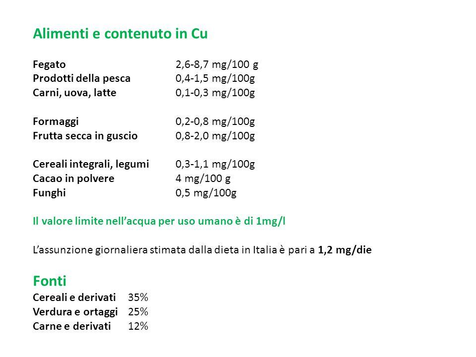 BIODISPONIBILITA sali solubili (solfato o nitrato di Cu assorbito per il 40-60%)  proteine dieta (non noto meccanismo, forse tramite legame ad amminoacidi quali His)  vitamin C  Ca  Fe  fitati .