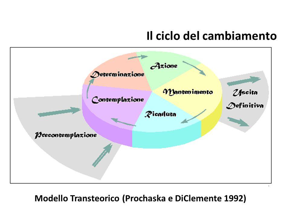 Il ciclo del cambiamento Modello Transteorico (Prochaska e DiClemente 1992)