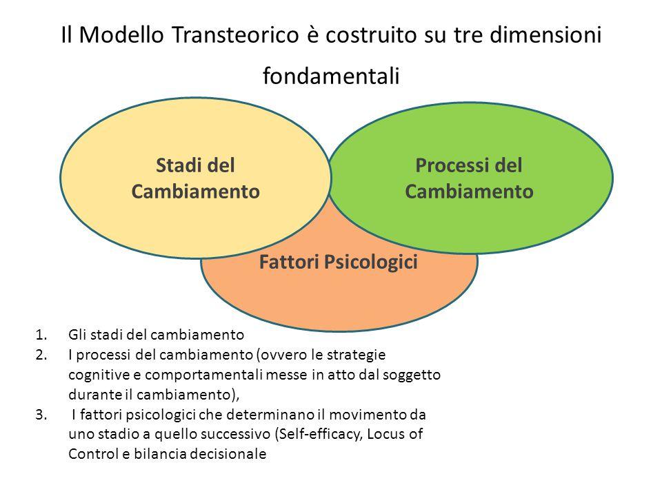 Il Modello Transteorico è costruito su tre dimensioni fondamentali Fattori Psicologici Processi del Cambiamento Stadi del Cambiamento 1.Gli stadi del cambiamento 2.I processi del cambiamento (ovvero le strategie cognitive e comportamentali messe in atto dal soggetto durante il cambiamento), 3.