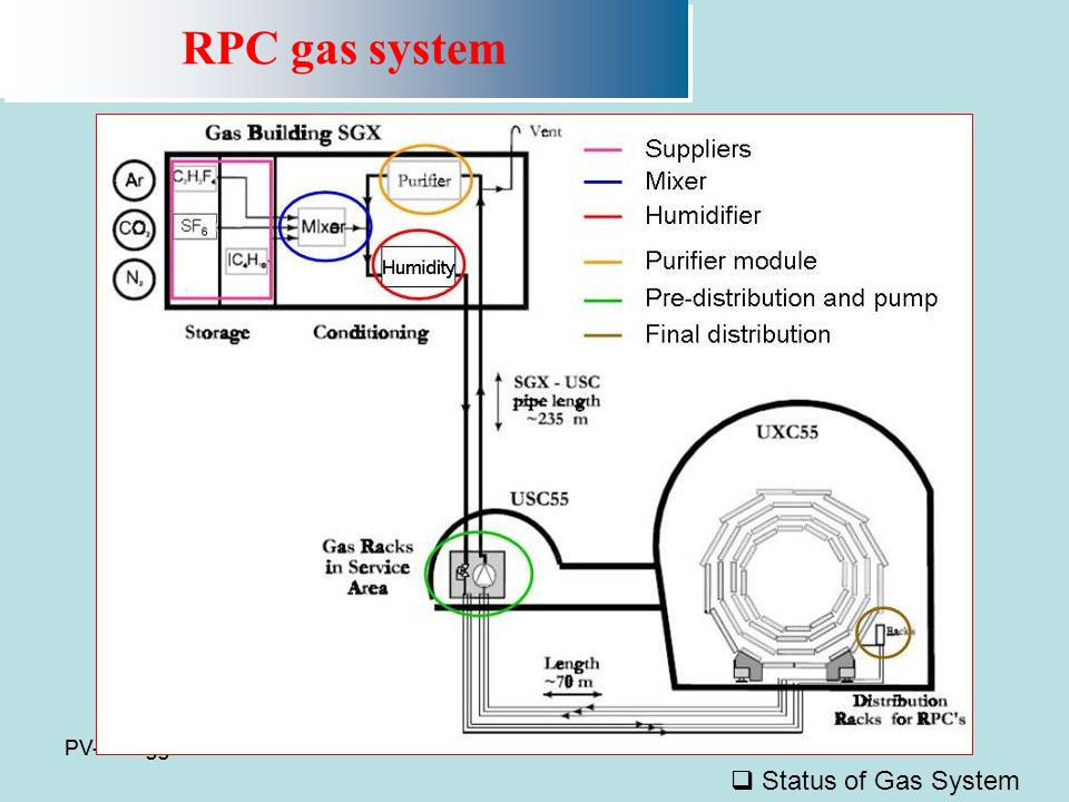 PV-8 maggio 2008 RPC gas system  Status of Gas System