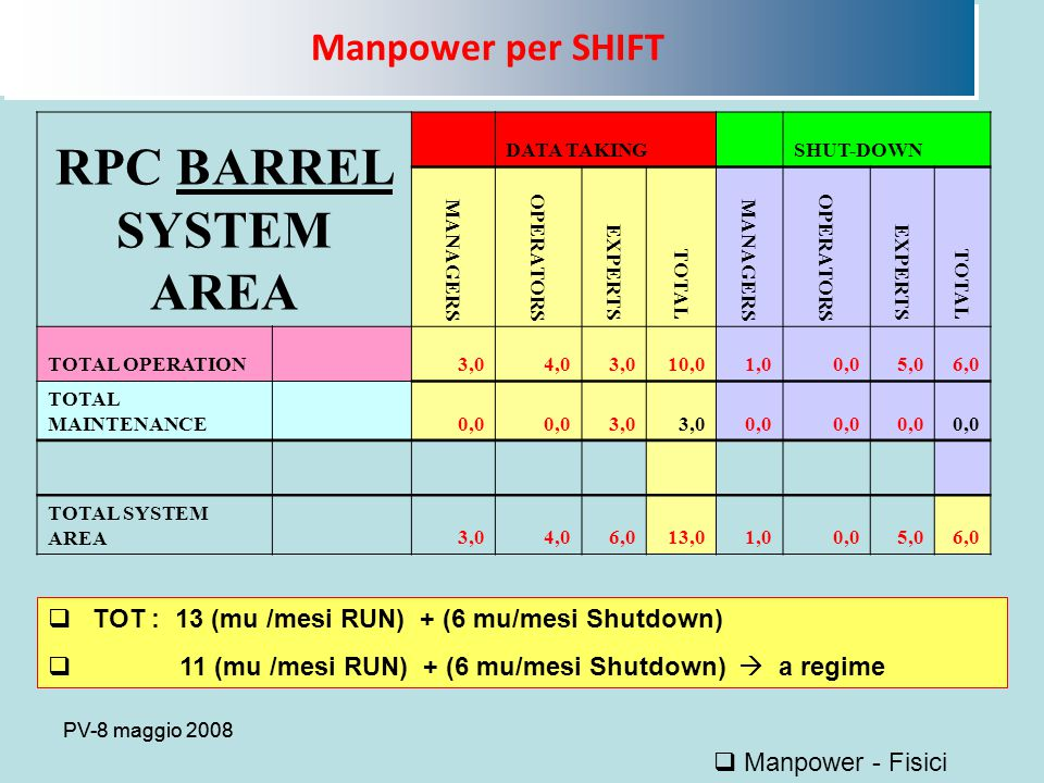 PV-8 maggio 2008 Manpower per SHIFT  Manpower - Fisici RPC BARREL SYSTEM AREA DATA TAKING SHUT-DOWN MANAGERS OPERATORS EXPERTS TOTAL MANAGERS OPERATORS EXPERTS TOTAL TOTAL OPERATION 3,04,03,010,01,00,05,06,0 TOTAL MAINTENANCE 0,0 3,0 0,0 TOTAL SYSTEM AREA 3,04,06,013,01,00,05,06,0  TOT : 13 (mu /mesi RUN) + (6 mu/mesi Shutdown)  11 (mu /mesi RUN) + (6 mu/mesi Shutdown)  a regime