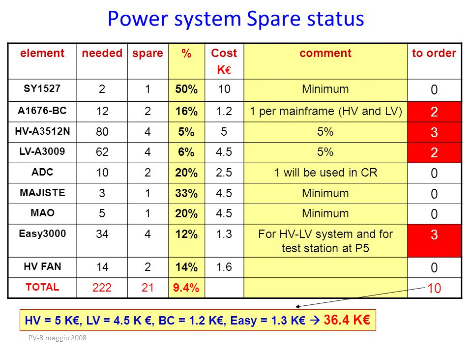 PV-8 maggio 2008 Power system Spare status elementneededspare%Cost K € commentto order SY1527 2150%10Minimum 0 A1676-BC 12216%1.21 per mainframe (HV and LV) 2 HV-A3512N 8045%5 3 LV-A3009 6246%4.55% 2 ADC 10220%2.51 will be used in CR 0 MAJISTE 3133%4.5Minimum 0 MAO 5120%4.5Minimum 0 Easy3000 34412%1.3For HV-LV system and for test station at P5 3 HV FAN 14214%1.6 0 TOTAL 222219.4% 10 HV = 5 K€, LV = 4.5 K €, BC = 1.2 K€, Easy = 1.3 K€  36.4 K€