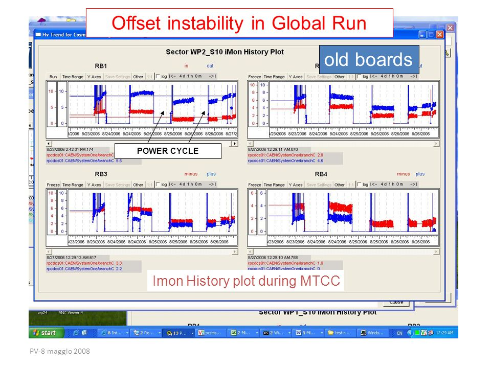 PV-8 maggio 2008 Imon History plot during MTCC POWER CYCLE Offset instability in Global Run old boards