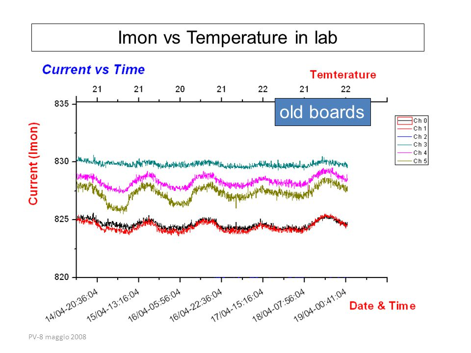 PV-8 maggio 2008 old boards Imon vs Temperature in lab