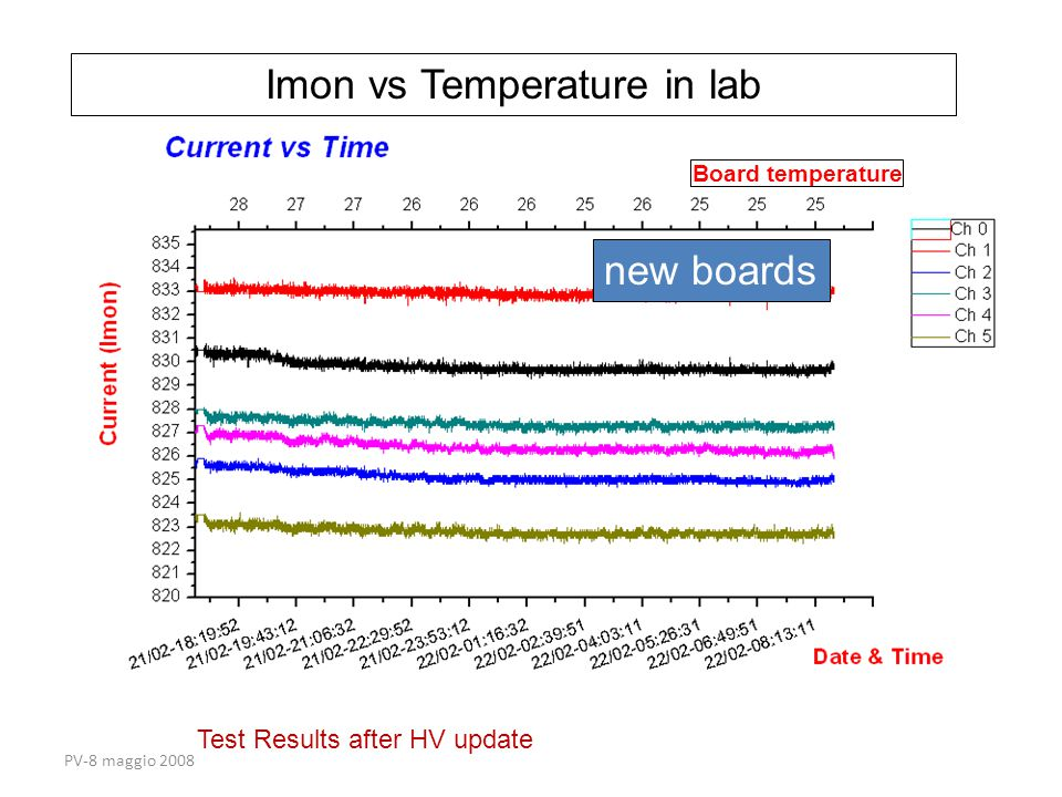 PV-8 maggio 2008 Test Results after HV update Board temperature Imon vs Temperature in lab new boards