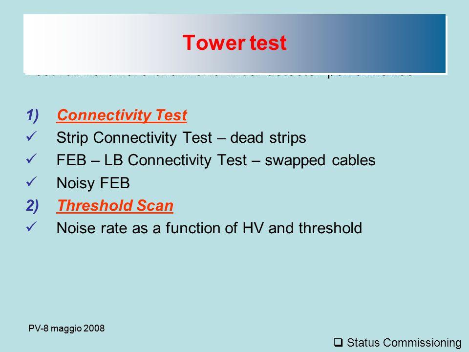 PV-8 maggio 2008 Status del commissioning del gas @ P5  Il sistema finale funziona ed è stabile sulla W0.