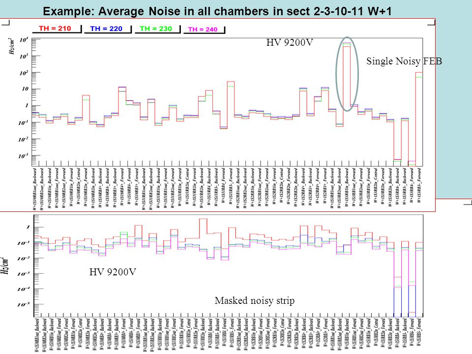 PV-8 maggio 2008 Example: Average Noise in all chambers in sect 2-3-10-11 W+1 Masked noisy strip Single Noisy FEB HV 9200V