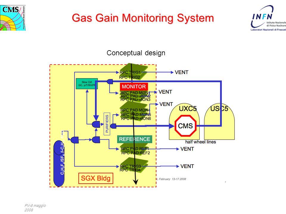 PV-8 maggio 2008 Conceptual design Gas Gain Monitoring System