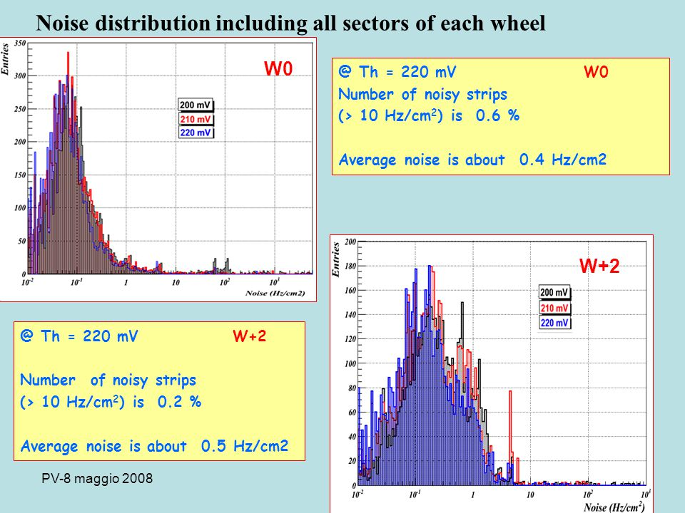 PV-8 maggio 2008 Test Results after HV update Board temperature Imon vs Temperature in lab new boards