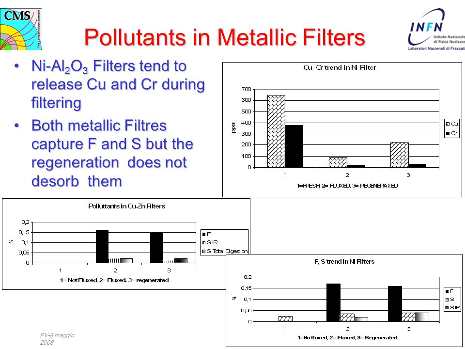 PV-8 maggio 2008 Pollutants in Metallic Filters Ni-Al 2 O 3 Filters tend to release Cu and Cr during filteringNi-Al 2 O 3 Filters tend to release Cu a