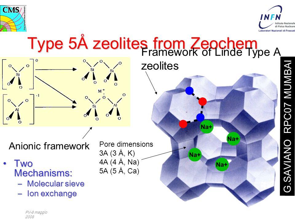 PV-8 maggio 2008 Type 5Å zeolites from Zeochem Two Mechanisms:Two Mechanisms: –Molecular sieve –Ion exchange Pore dimensions 3A (3 Å, K) 4A (4 Å, Na)