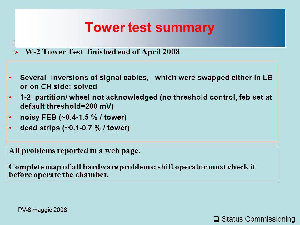 PV-8 maggio 2008  Status of Gas System Status @ ISR (CERN Gas Group (Roberto Guida) + Gruppo RPC)  Le correnti stanno lentamente aumentando (i filtri non sono mai stati rigenerati dallo scorso luglio).