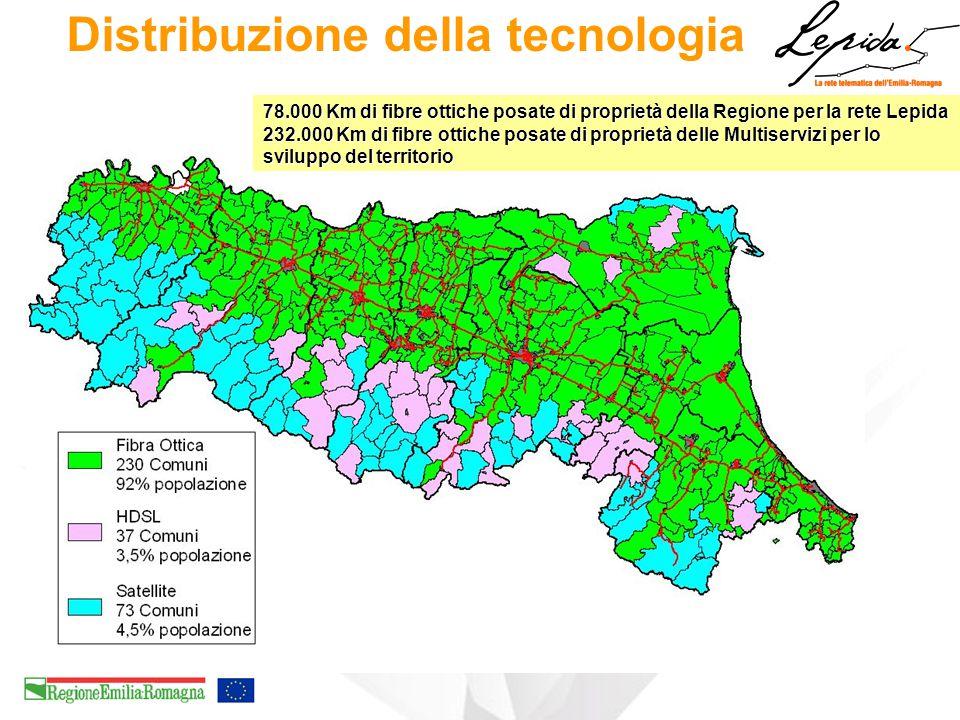 Distribuzione della tecnologia 78.000 Km di fibre ottiche posate di proprietà della Regione per la rete Lepida 232.000 Km di fibre ottiche posate di proprietà delle Multiservizi per lo sviluppo del territorio