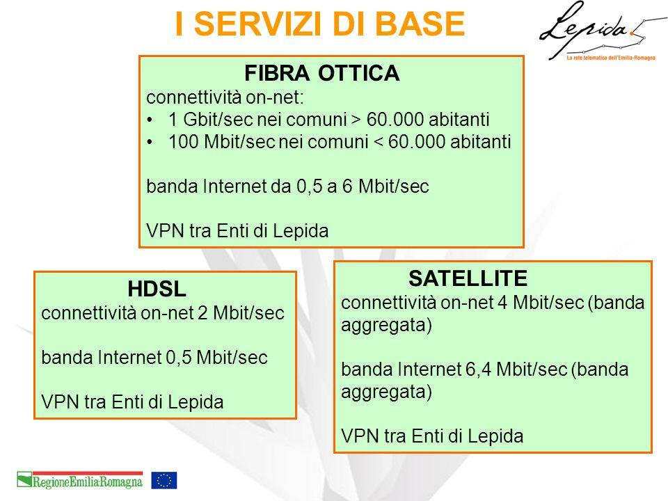 I SERVIZI DI BASE FIBRA OTTICA connettività on-net: 1 Gbit/sec nei comuni > 60.000 abitanti 100 Mbit/sec nei comuni < 60.000 abitanti banda Internet da 0,5 a 6 Mbit/sec VPN tra Enti di Lepida HDSL connettività on-net 2 Mbit/sec banda Internet 0,5 Mbit/sec VPN tra Enti di Lepida SATELLITE connettività on-net 4 Mbit/sec (banda aggregata) banda Internet 6,4 Mbit/sec (banda aggregata) VPN tra Enti di Lepida