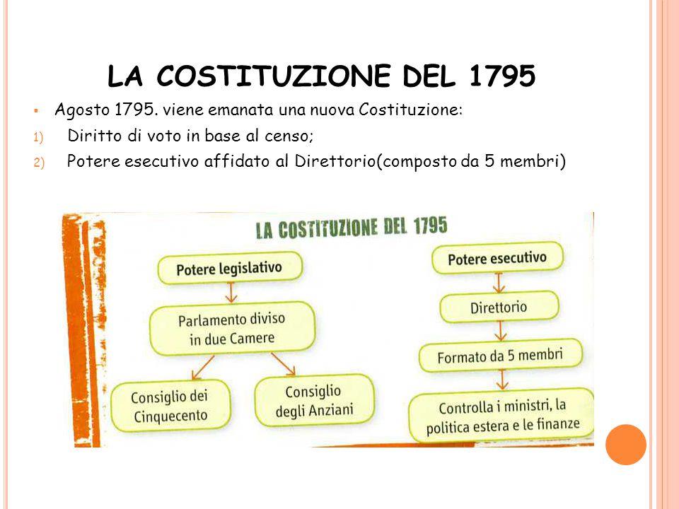 LA COSTITUZIONE DEL 1795  Agosto 1795. viene emanata una nuova Costituzione: 1) Diritto di voto in base al censo; 2) Potere esecutivo affidato al Dir