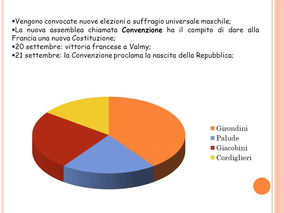  Vengono convocate nuove elezioni a suffragio universale maschile;  La nuova assemblea chiamata Convenzione ha il compito di dare alla Francia una n