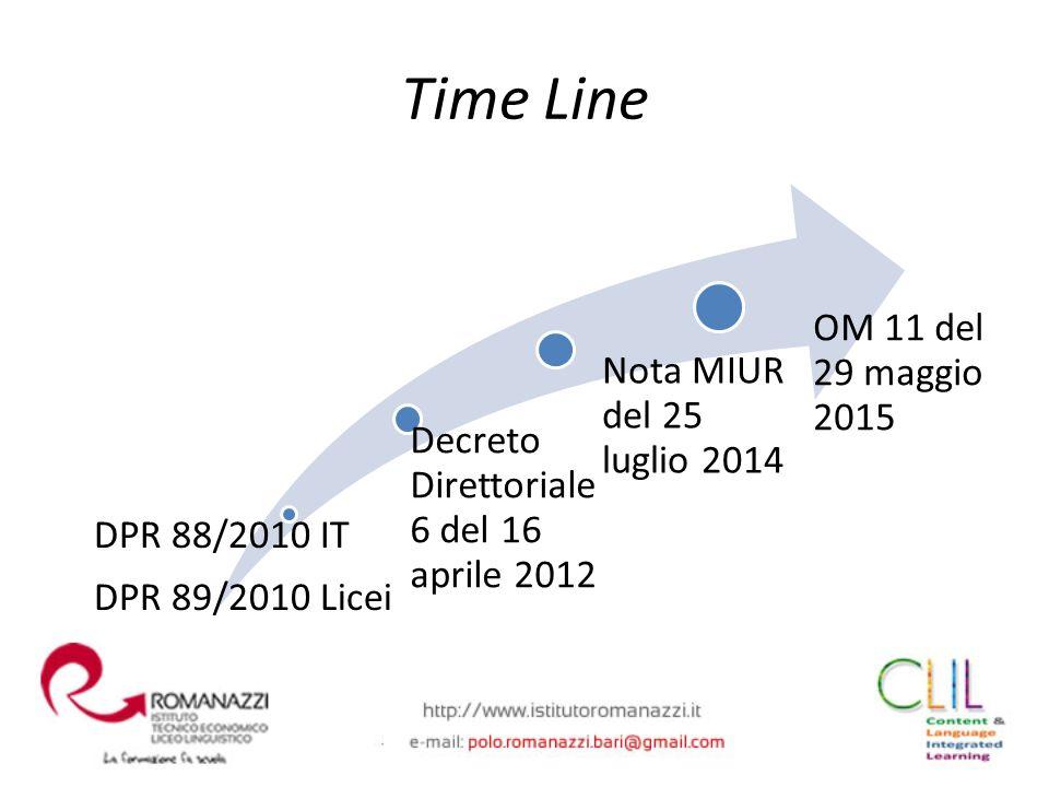 DPR 88/2010 IT DPR 89/2010 Licei Decreto Direttoriale 6 del 16 aprile 2012 Nota MIUR del 25 luglio 2014 OM 11 del 29 maggio 2015 Time Line