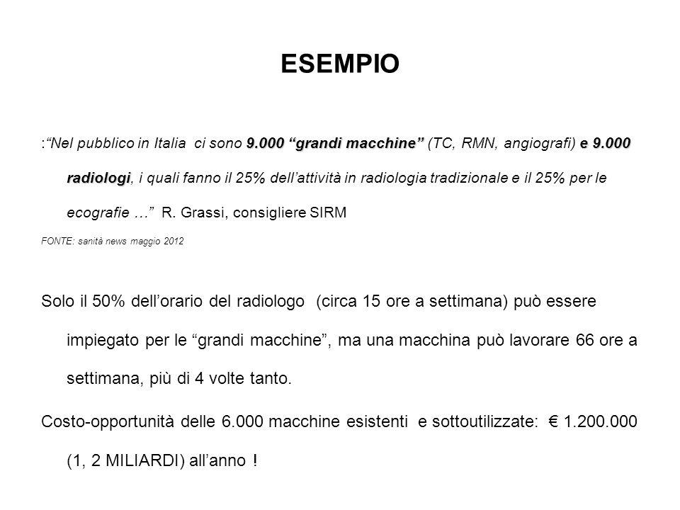 ESEMPIO 9.000 grandi macchine e 9.000 radiologi : Nel pubblico in Italia ci sono 9.000 grandi macchine (TC, RMN, angiografi) e 9.000 radiologi, i quali fanno il 25% dell'attività in radiologia tradizionale e il 25% per le ecografie … R.
