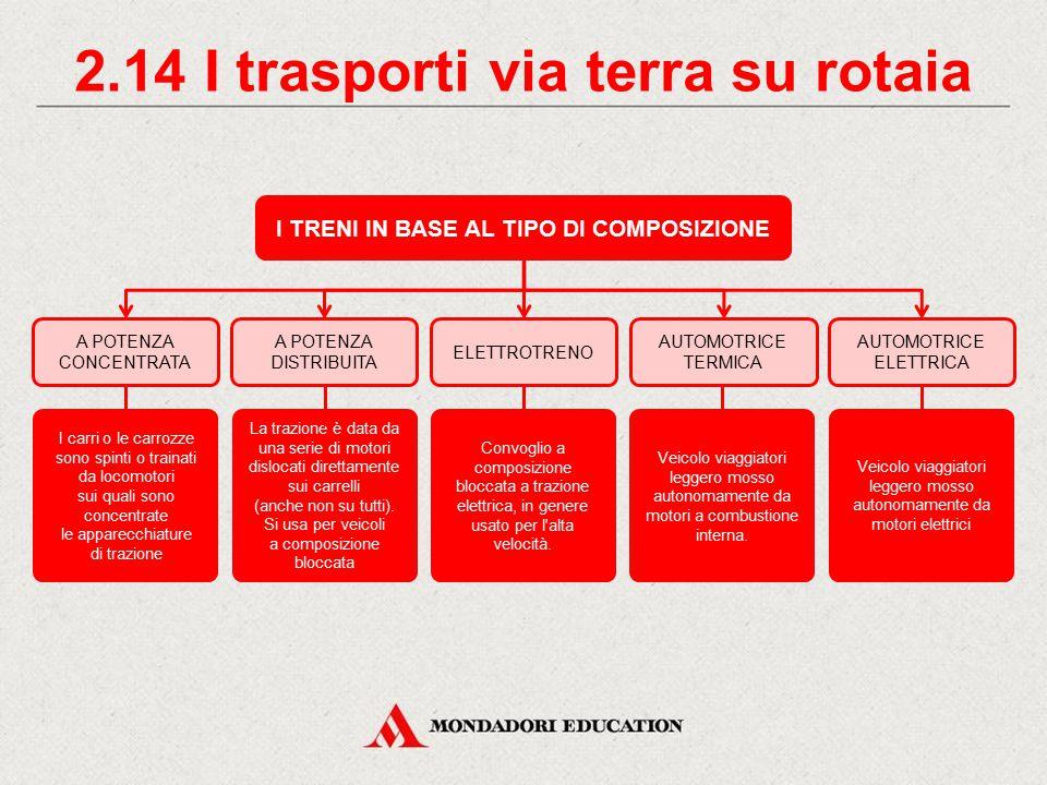 2.13 I trasporti via terra su rotaia I TRENI IN BASE AL TIPO DI COMPOSIZIONE A COMPOSIZIONE LIBERA A COMPOSIZIONE BLOCCATA È la composizione tipica: l