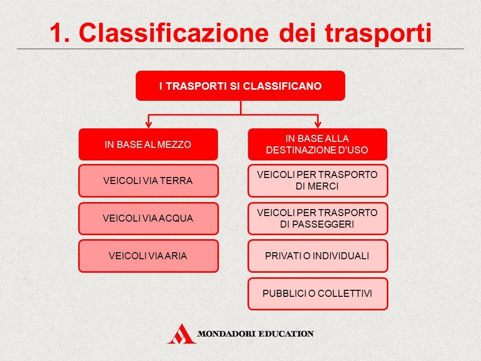 I trasporti via terra acqua e aria CONTENUTI 1. Classificazione dei trasporti 2. I trasporti via terra 3. I trasporti via acqua ATTIVITÀ Individua i v