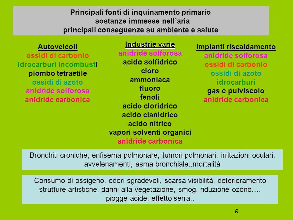 Monossido di carbonio: si lega alla emoglobina del sangue (carbossiemoglobina) riducendo l'apporto di ossigeno alle cellule con l'ossiemoglobina Anidride solforosa SO2 (biossido di zolfo) reagendo con ossidi di azoto e acqua genera acidi forti (solforico, nitrico) che possono cadere con la pioggia e rovinare strutture, danneggiare apparato respiratorio, modificare il pH ambientale Ossidi di azoto (originati anche da batteri nel suolo e nell'acqua mediante ossidazione di ammoniaca, fertilizzanti, decomposizioni materiale organico) possono generare acido nitrico (piogge acide) e ridurre ozono Metalli vari, idrocarburi possono avere azione cancerogena, allergizzante Cloro : tossico, può partecipare alla riduzione dell'ozono Pulviscolo, polveri sottili: possono danneggiare sistema respiratorio, partecipare all'effetto serra a