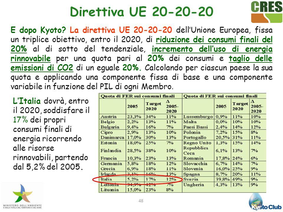 48 Direttiva UE 20-20-20 E dopo Kyoto? La direttiva UE 20-20-20 dell'Unione Europea, fissa un triplice obiettivo, entro il 2020, di riduzione dei cons