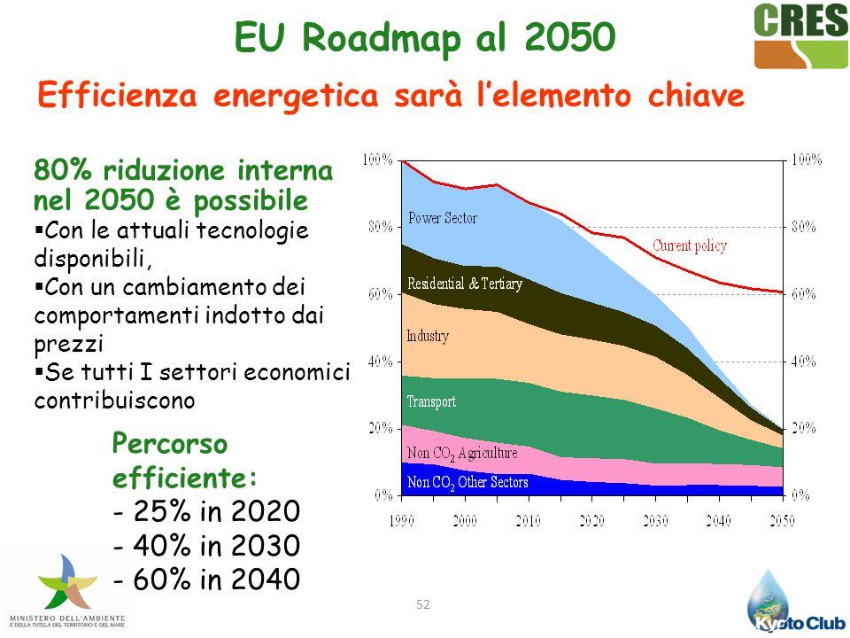 52 Percorso efficiente: - 25% in 2020 - 40% in 2030 - 60% in 2040 80% riduzione interna nel 2050 è possibile  Con le attuali tecnologie disponibili,