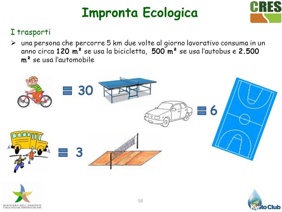 58 I trasporti  una persona che percorre 5 km due volte al giorno lavorativo consuma in un anno circa 120 m² se usa la bicicletta, 500 m² se usa l'au