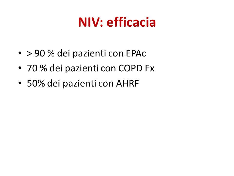 NIV: efficacia > 90 % dei pazienti con EPAc 70 % dei pazienti con COPD Ex 50% dei pazienti con AHRF