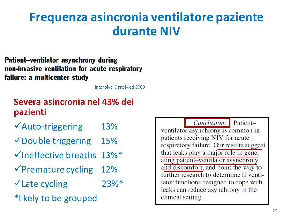 Frequenza asincronia ventilatore paziente durante NIV Intensive Care Med 2009 Severa asincronia nel 43% dei pazienti Auto-triggering13% Double triggering 15% Ineffective breaths13%* Premature cycling12% Late cycling 23%* *likely to be grouped 25