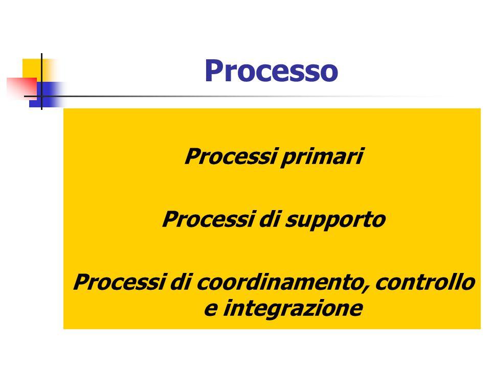 Processo Processi primari Processi di supporto Processi di coordinamento, controllo e integrazione
