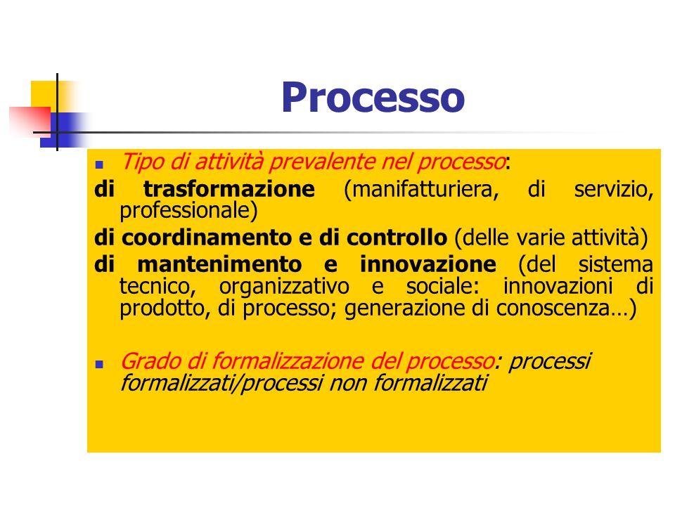 Processo Tipo di attività prevalente nel processo: di trasformazione (manifatturiera, di servizio, professionale) di coordinamento e di controllo (del