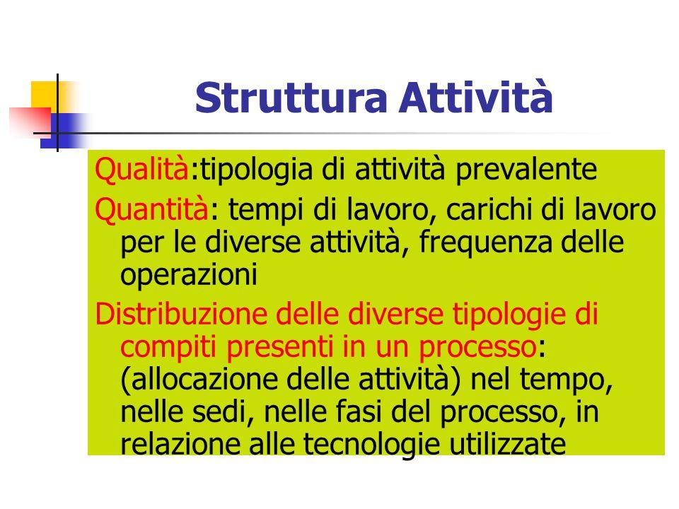 Struttura Attività Qualità:tipologia di attività prevalente Quantità: tempi di lavoro, carichi di lavoro per le diverse attività, frequenza delle oper