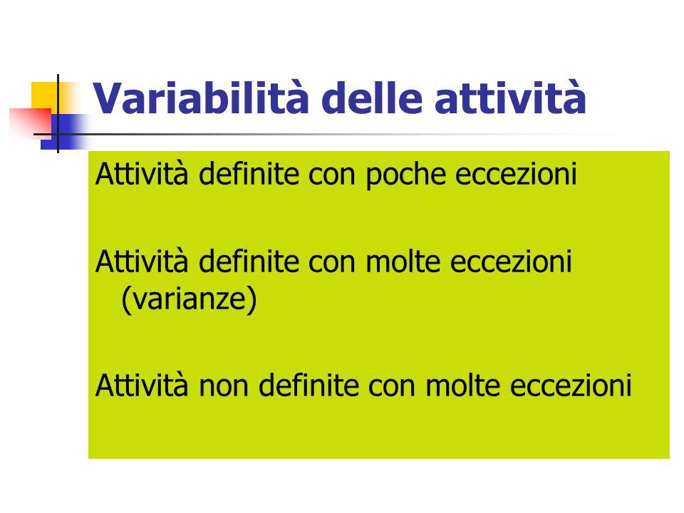Variabilità delle attività Attività definite con poche eccezioni Attività definite con molte eccezioni (varianze) Attività non definite con molte ecce