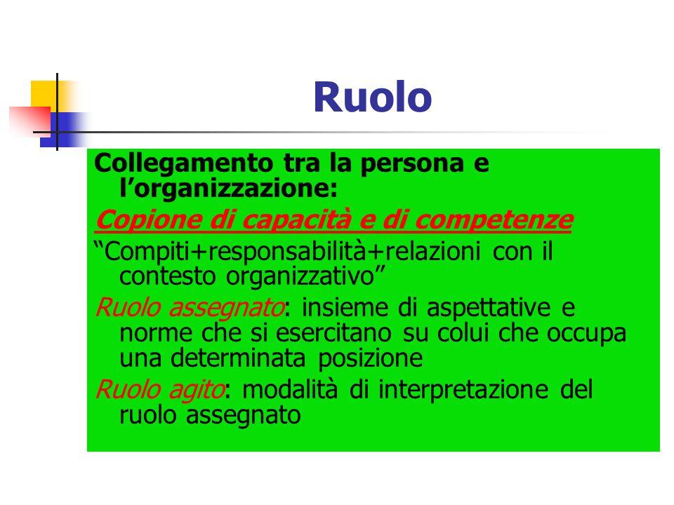 """Ruolo Collegamento tra la persona e l'organizzazione: Copione di capacità e di competenze """"Compiti+responsabilità+relazioni con il contesto organizzat"""