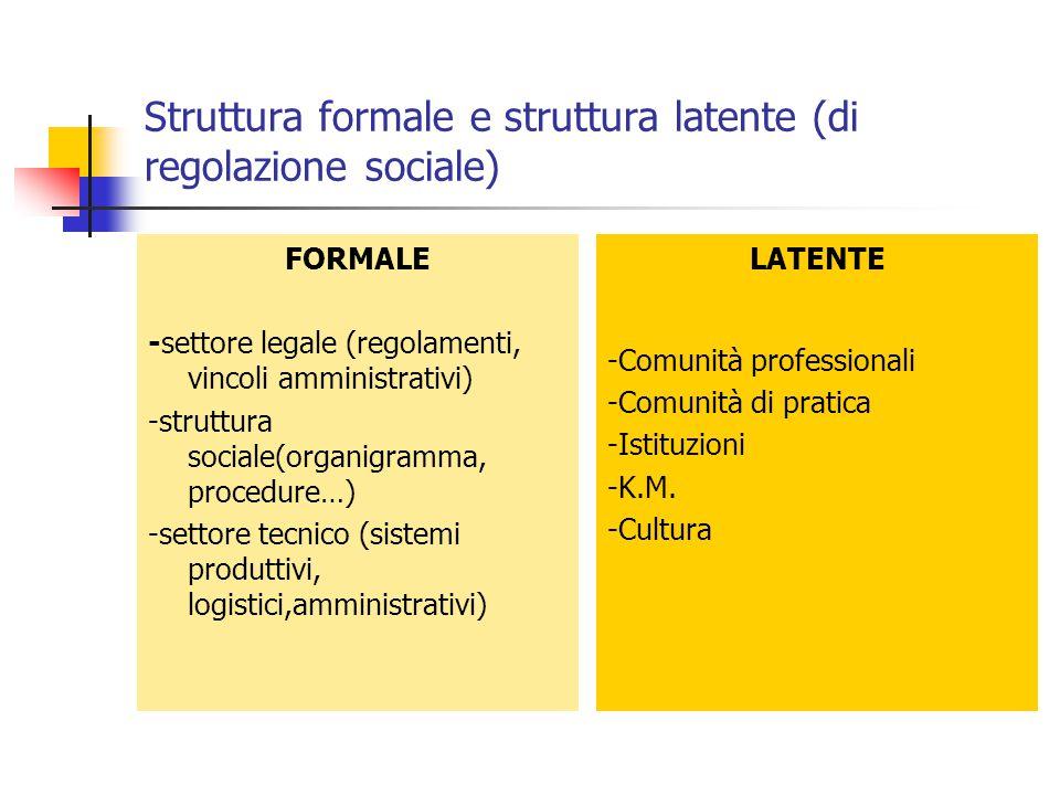 Struttura formale e struttura latente (di regolazione sociale) FORMALE -settore legale (regolamenti, vincoli amministrativi) -struttura sociale(organi