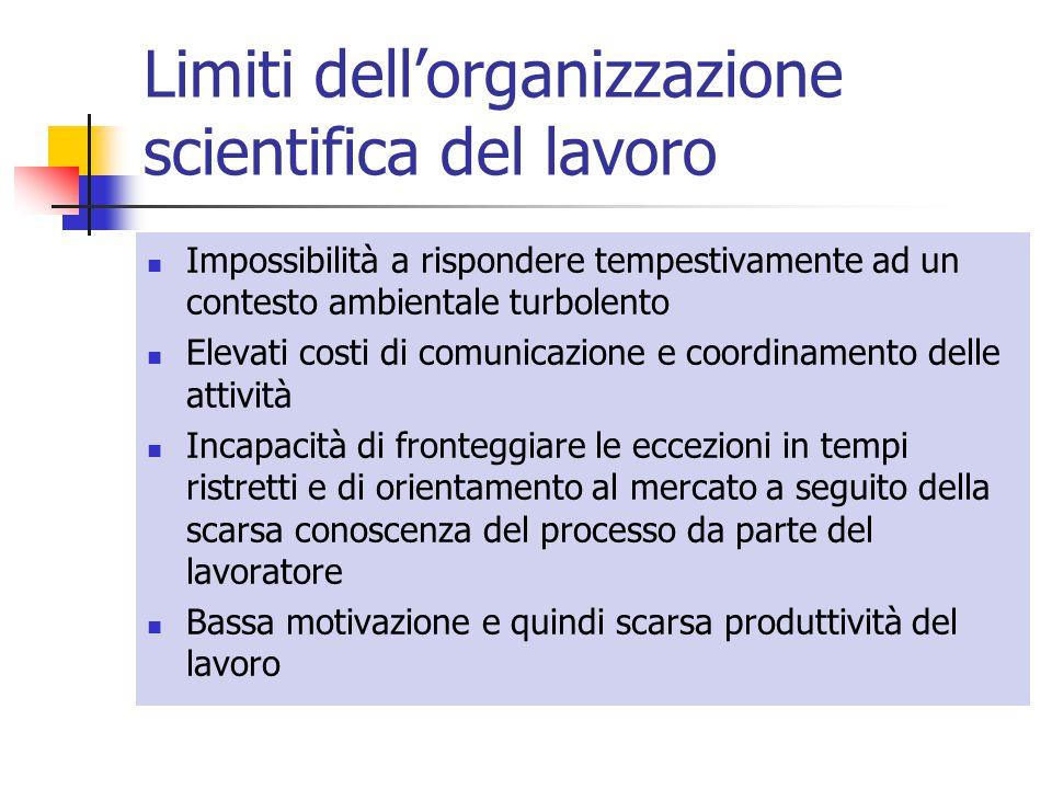 Limiti dell'organizzazione scientifica del lavoro Impossibilità a rispondere tempestivamente ad un contesto ambientale turbolento Elevati costi di com