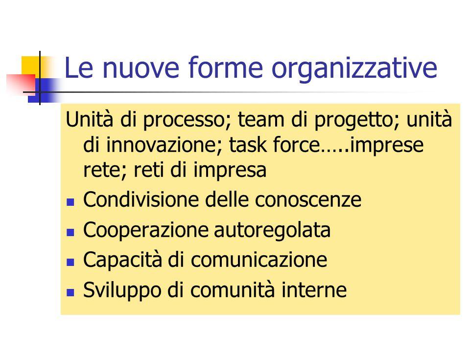 Le nuove forme organizzative Unità di processo; team di progetto; unità di innovazione; task force…..imprese rete; reti di impresa Condivisione delle