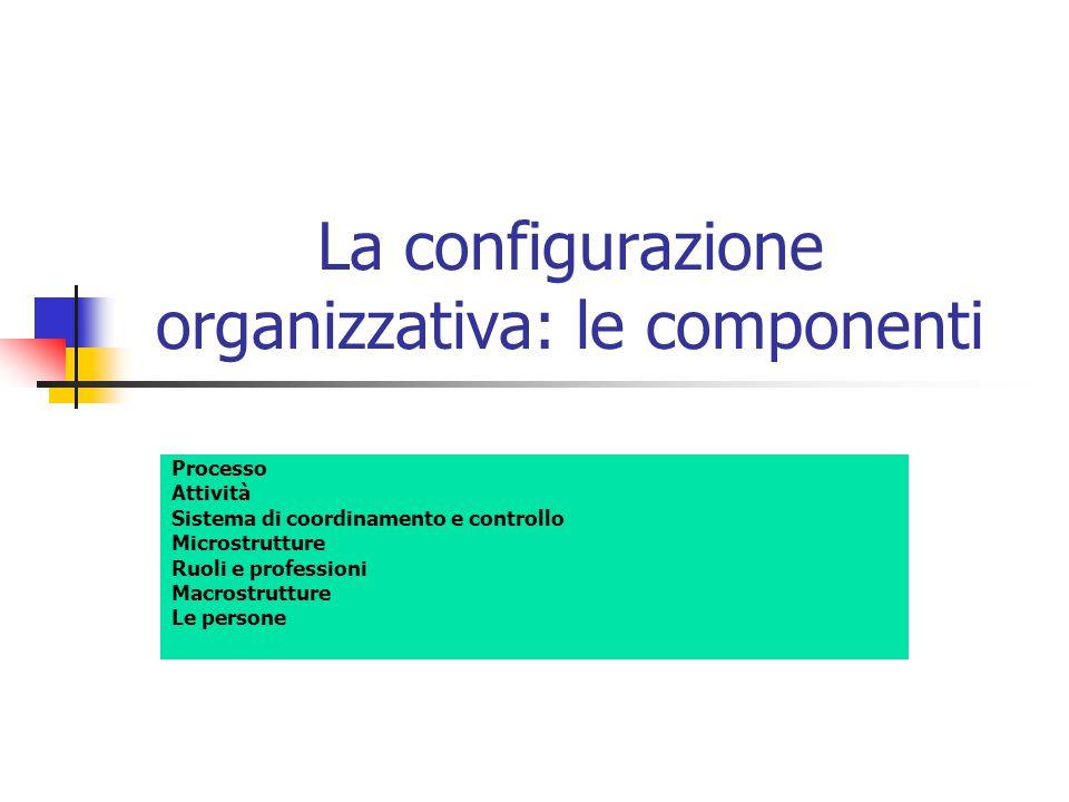 La configurazione organizzativa: le componenti Processo Attività Sistema di coordinamento e controllo Microstrutture Ruoli e professioni Macrostruttur