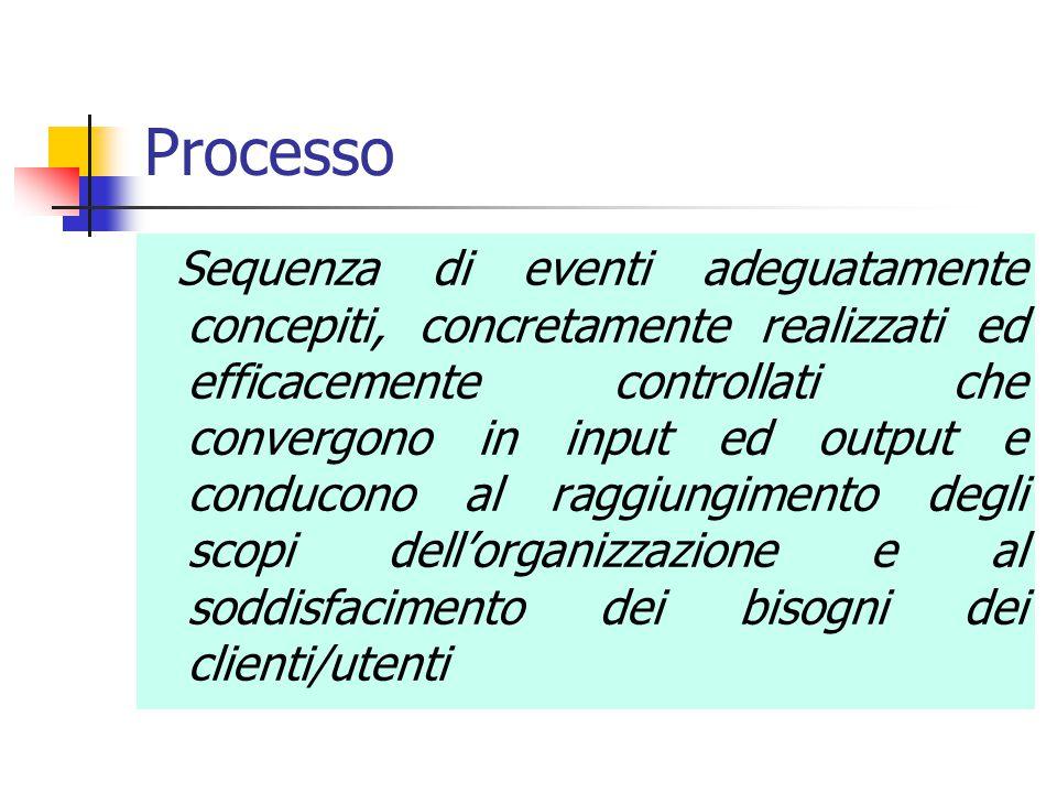 Processo Sequenza di eventi adeguatamente concepiti, concretamente realizzati ed efficacemente controllati che convergono in input ed output e conduco