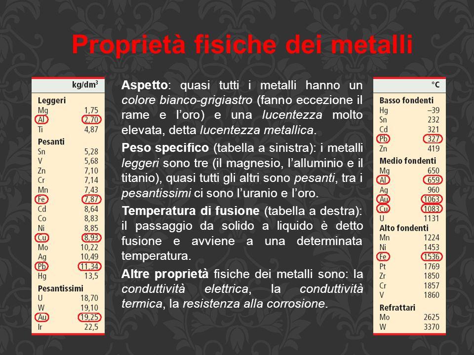 Proprietà fisiche dei metalli Aspetto: quasi tutti i metalli hanno un colore bianco-grigiastro (fanno eccezione il rame e l'oro) e una lucentezza molt
