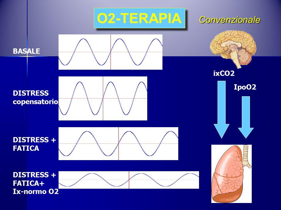 O2-TERAPIA Convenzionale BASALE DISTRESS copensatorio DISTRESS + FATICA DISTRESS + FATICA+ Ix-normo O2 ixCO2 IpoO2