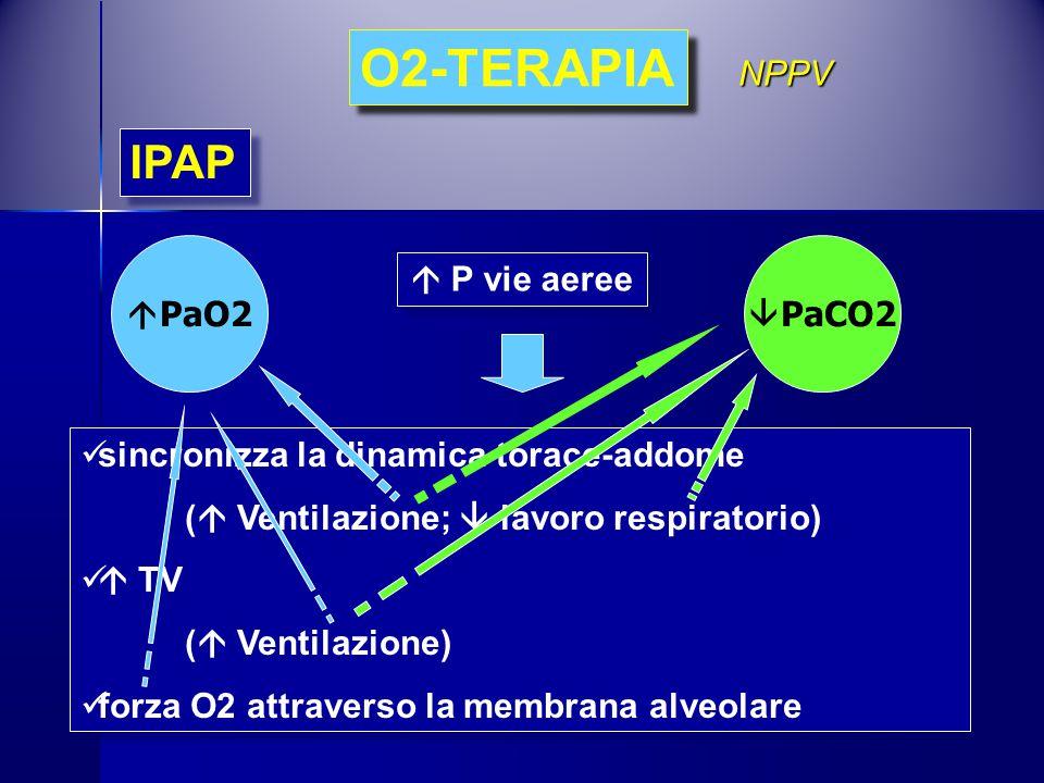  P vie aeree O2-TERAPIA IPAP sincronizza la dinamica torace-addome (  Ventilazione;  lavoro respiratorio)  TV (  Ventilazione) forza O2 attravers